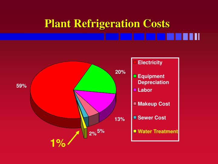 Plant Refrigeration Costs