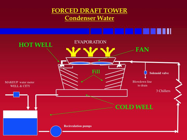 FORCED DRAFT TOWER