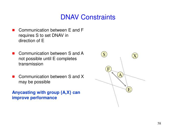 Communication between E and F requires S to set DNAV in direction of E