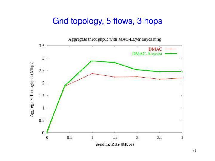 Grid topology, 5 flows, 3 hops