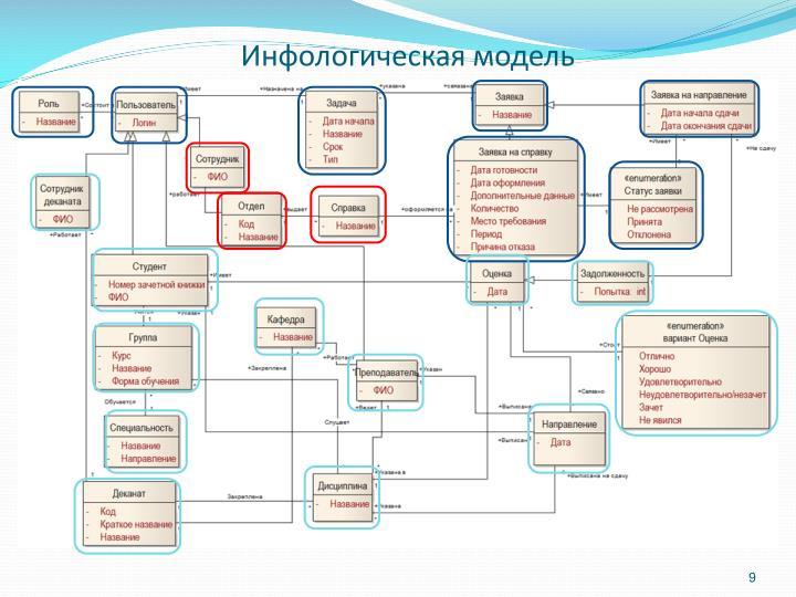Инфологическая модель