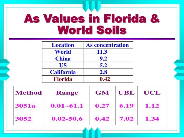 As Values in Florida & World Soils
