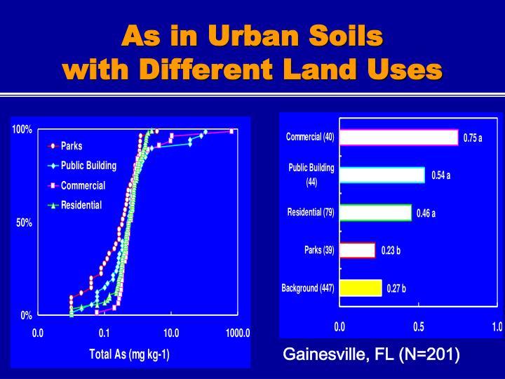 As in Urban Soils