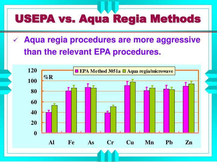 USEPA vs. Aqua Regia Methods