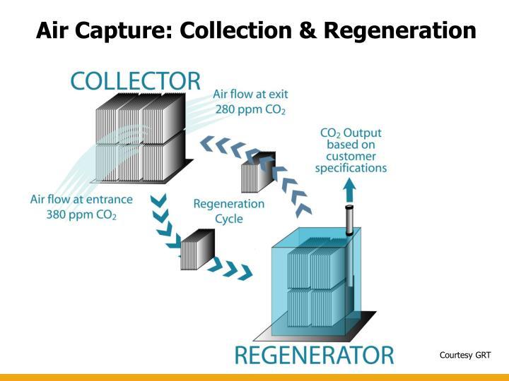 Air Capture: Collection & Regeneration