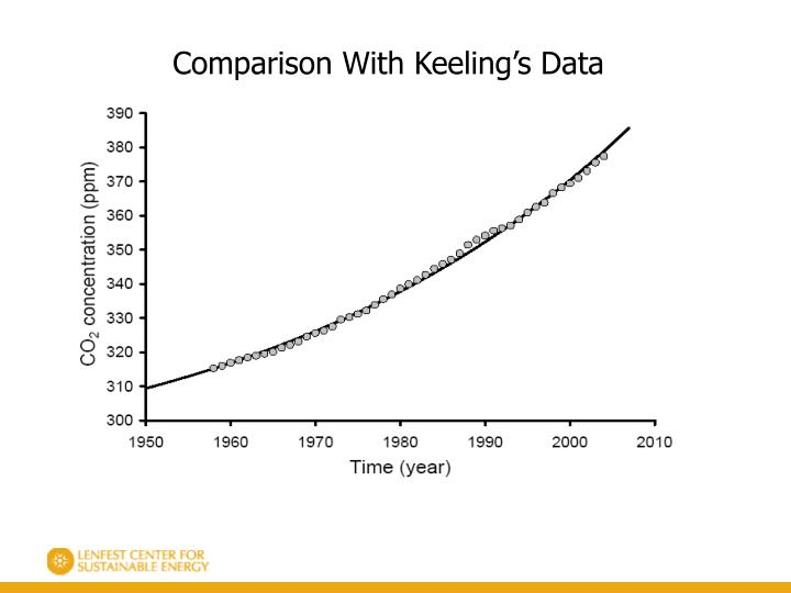 Comparison With Keeling's Data