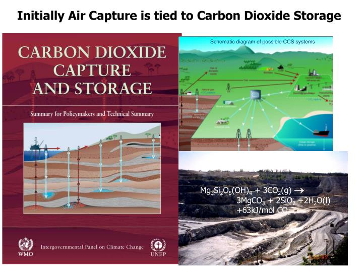 Initially Air Capture is tied to Carbon Dioxide Storage