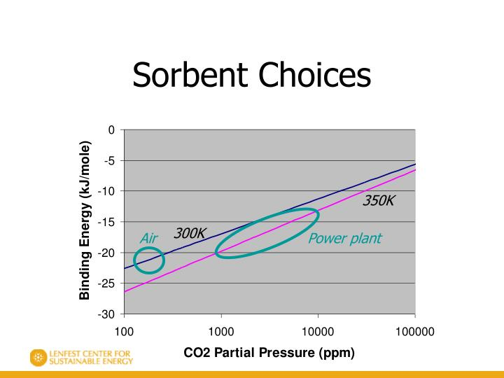 Sorbent Choices