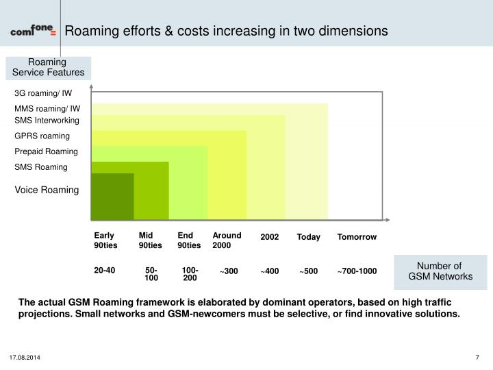 Roaming efforts & costs increasing in two dimensions