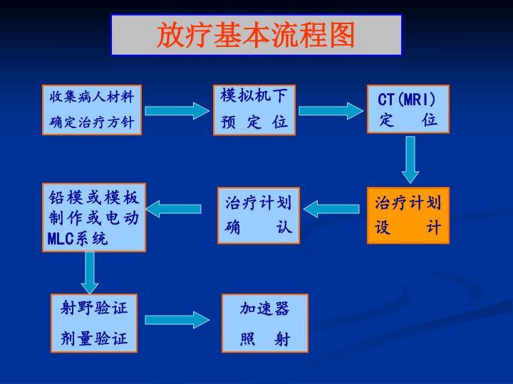 放疗基本流程图