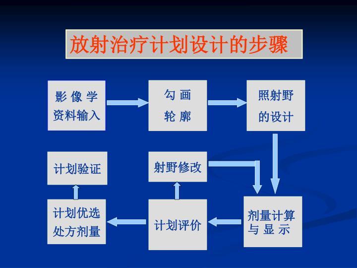 放射治疗计划设计的步骤