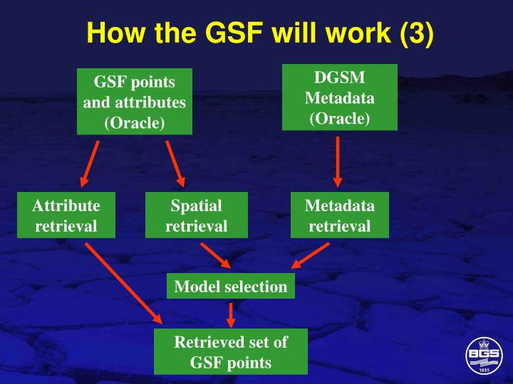 How the GSF will work (3)
