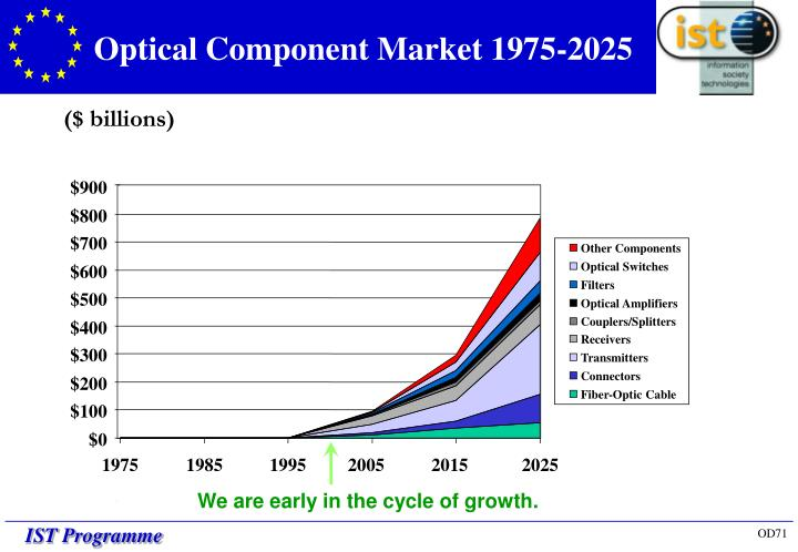 Optical Component Market 1975-2025