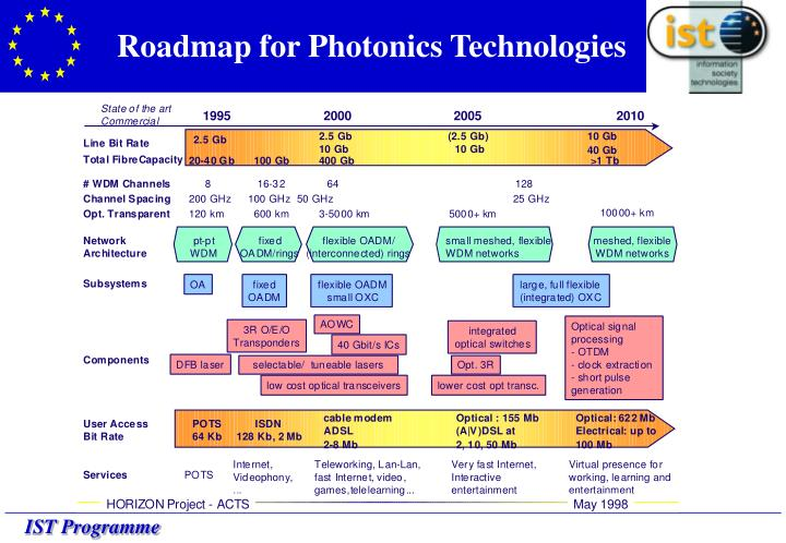 Roadmap for Photonics Technologies