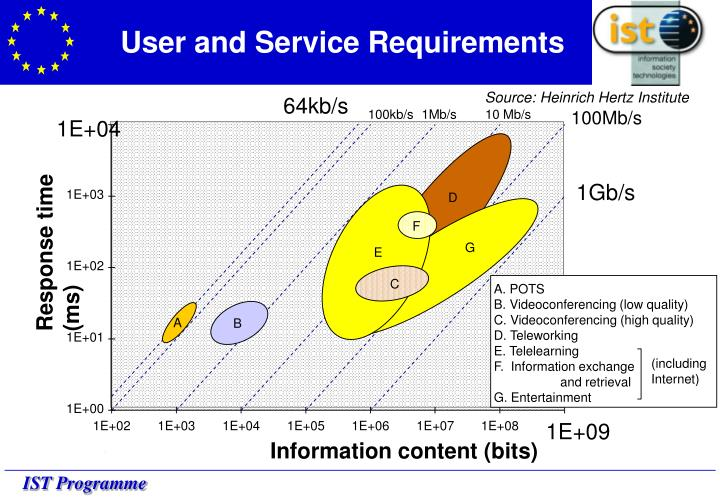 User and Service Requirements