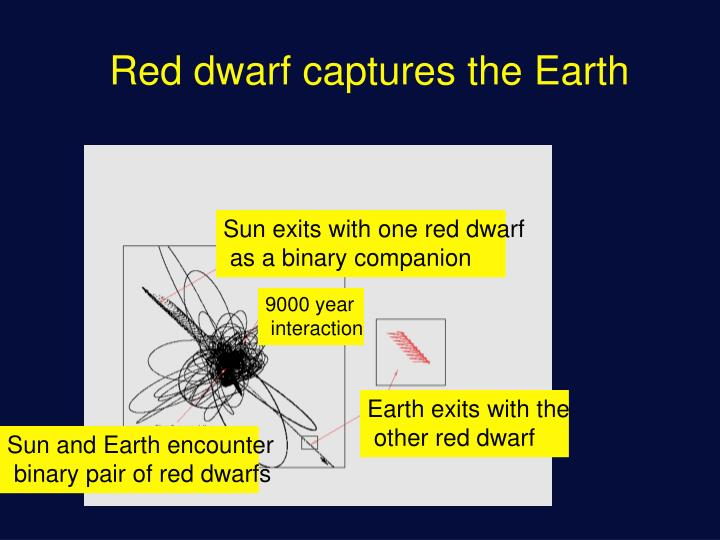 Red dwarf captures the Earth