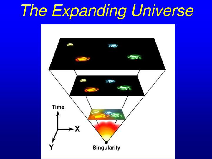the expanding universe n.