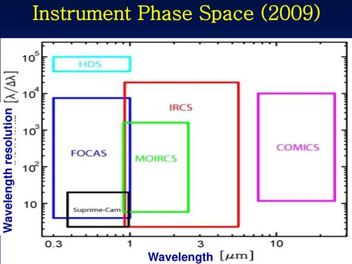 Instrument Phase Space (2009)