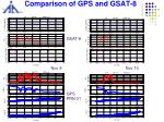comparison of gps and gsat 8