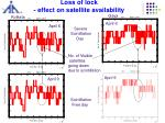 loss of lock effect on satellite availability