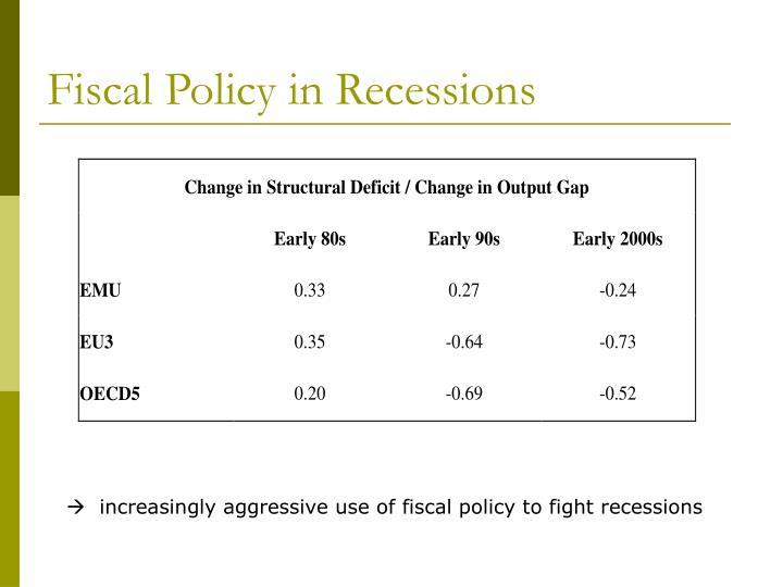 Fiscal Policy in Recessions