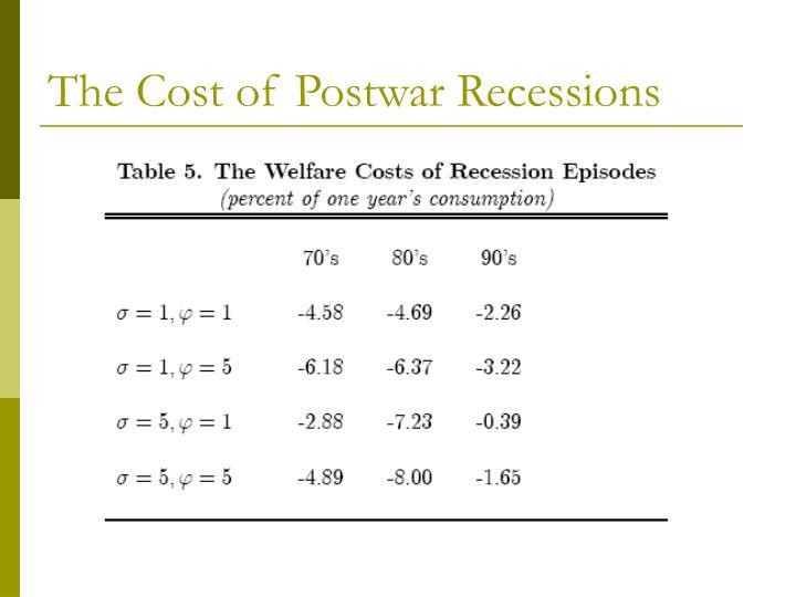 The Cost of Postwar Recessions