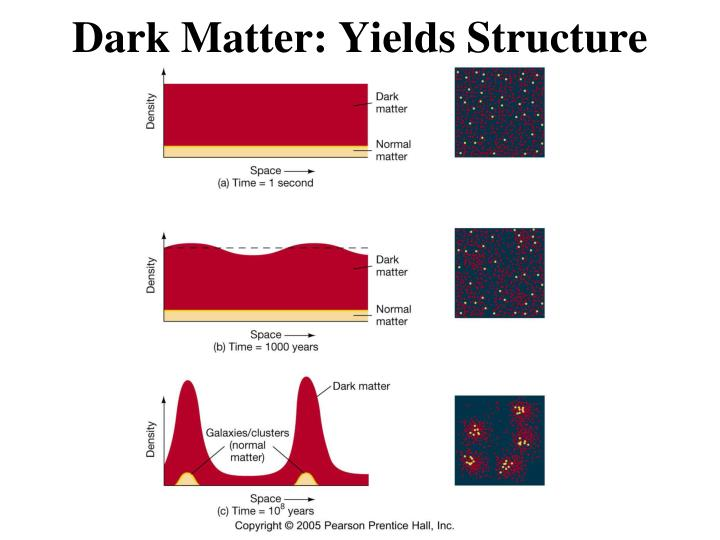 Dark Matter: Yields Structure