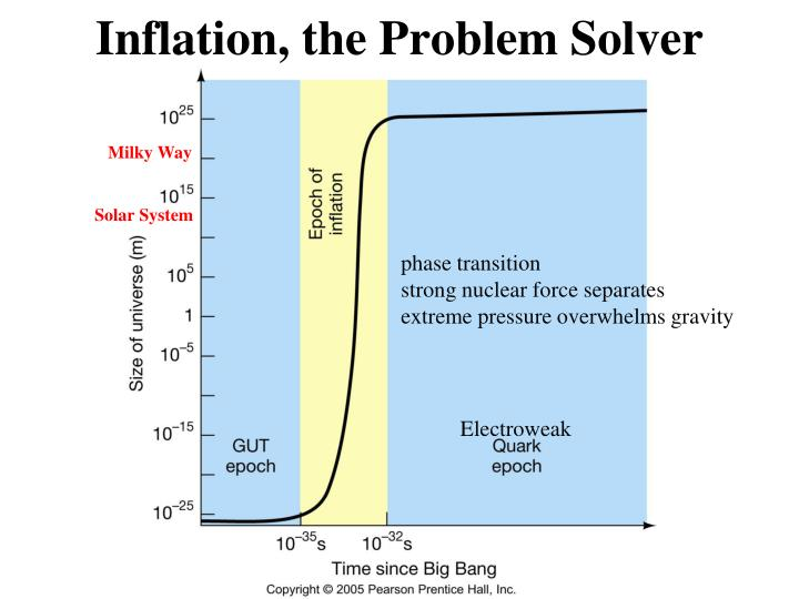 Inflation the problem solver1