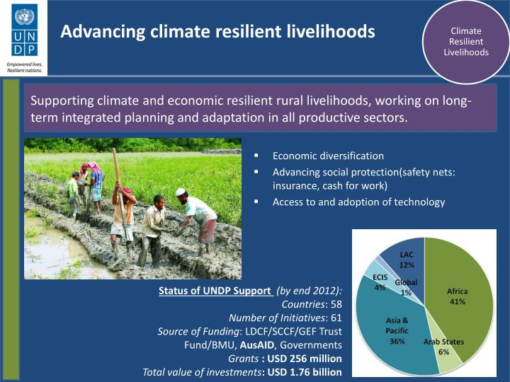 Advancing climate resilient livelihoods