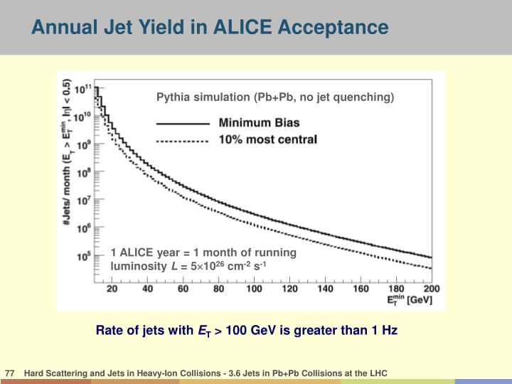 Annual Jet Yield in ALICE Acceptance