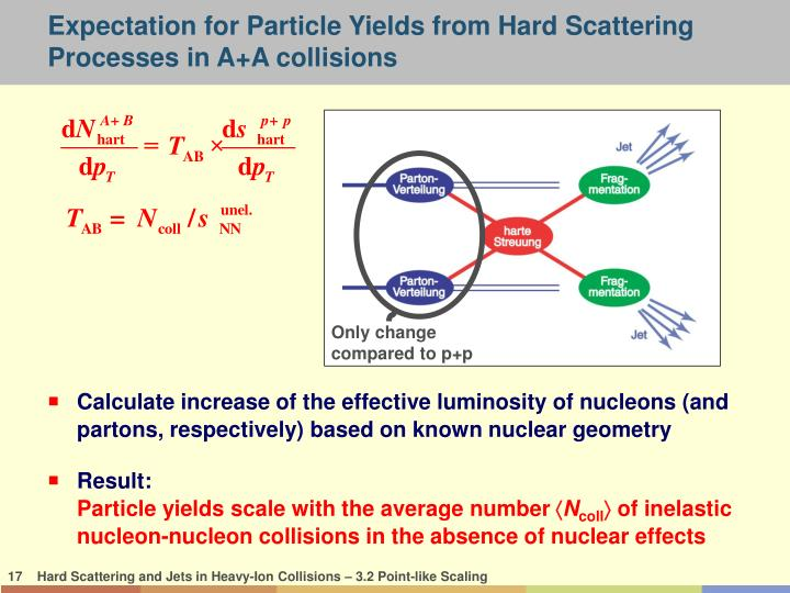 Expectation for Particle Yields from Hard Scattering