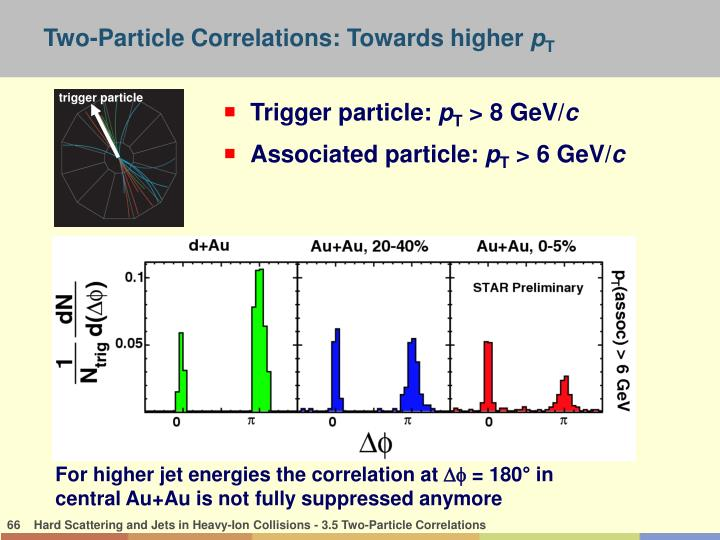 Two-Particle Correlations: Towards higher