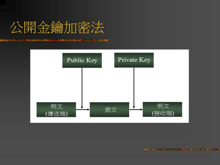 公開金鑰加密法