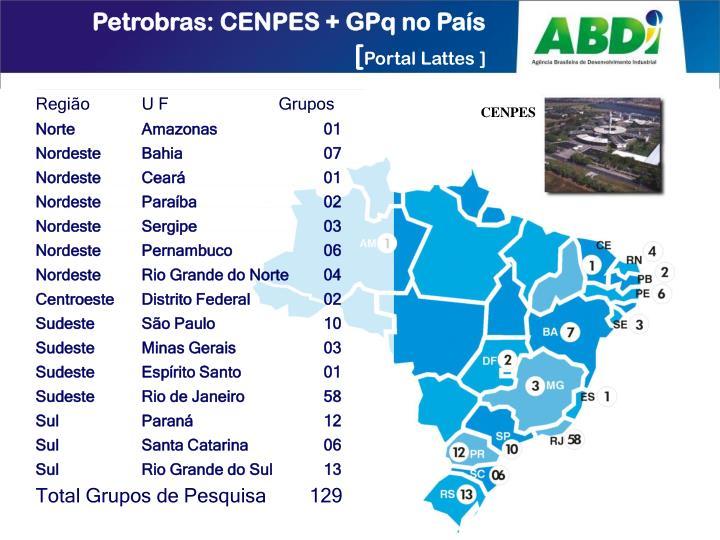 Petrobras: CENPES + GPq no País