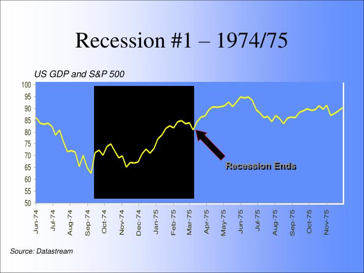 US GDP and S&P 500