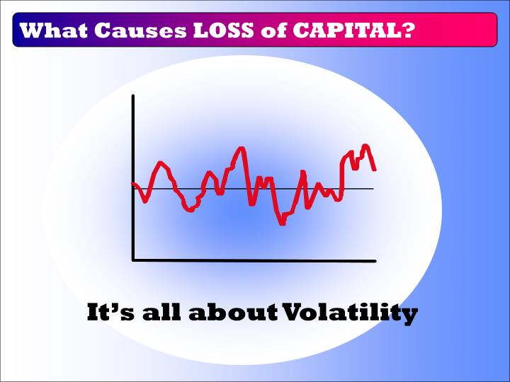 What Causes LOSS of CAPITAL?