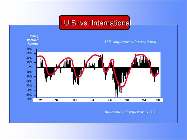 U.S. vs. International