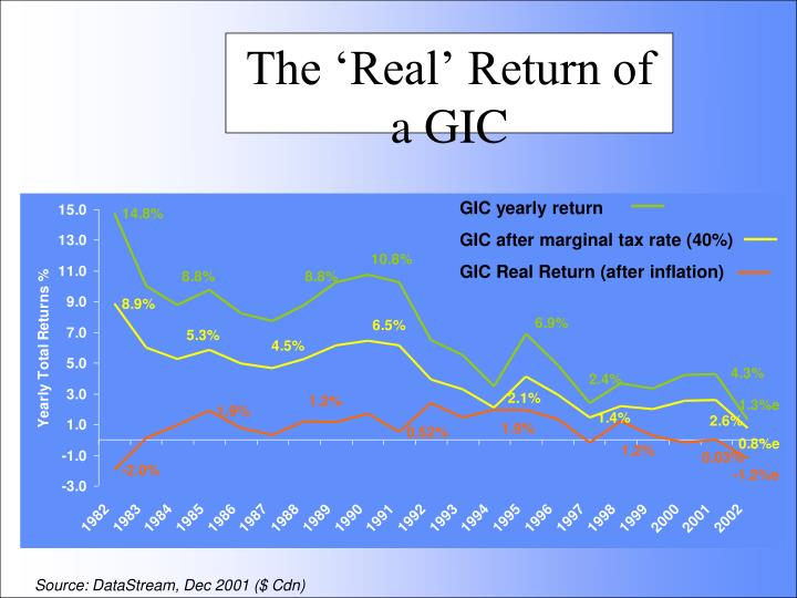 The 'Real' Return of a GIC