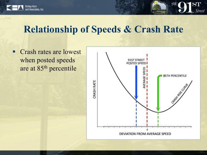 Relationship of Speeds & Crash Rate