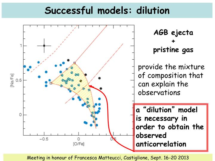 Successful models: dilution