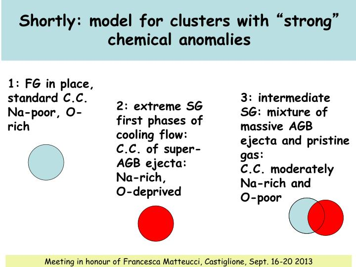 Shortly: model for clusters with