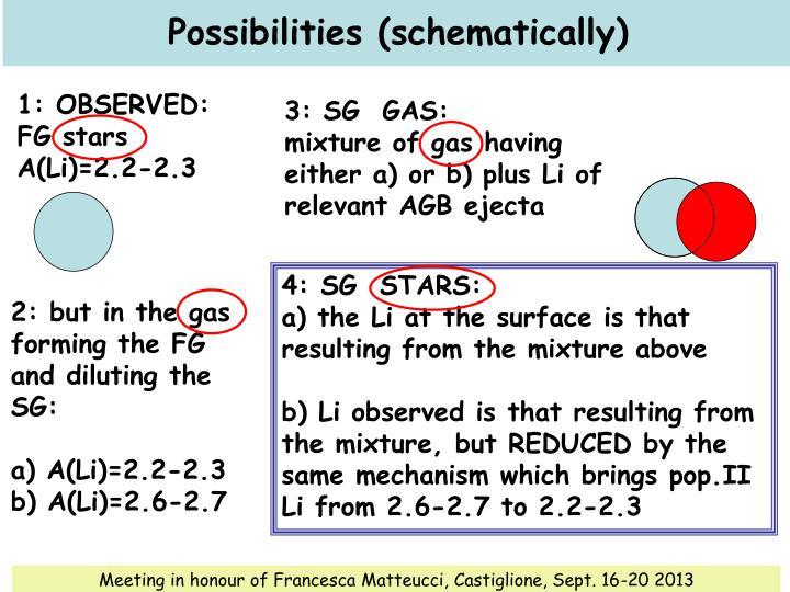 Possibilities (schematically)
