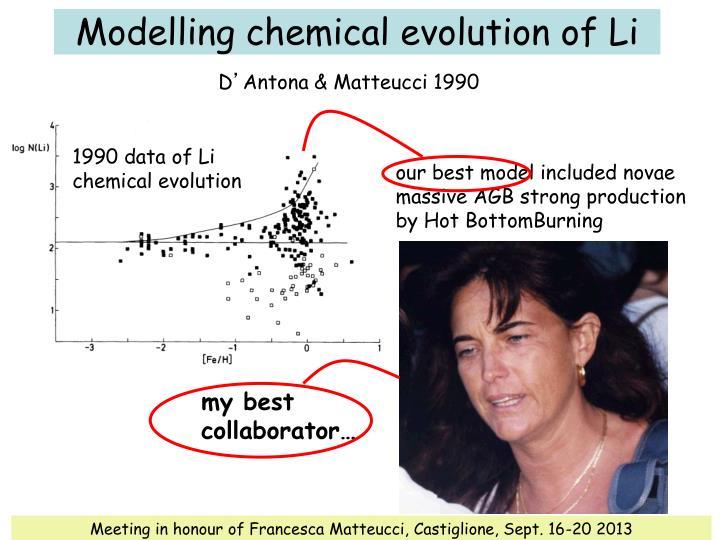 Modelling chemical evolution of Li