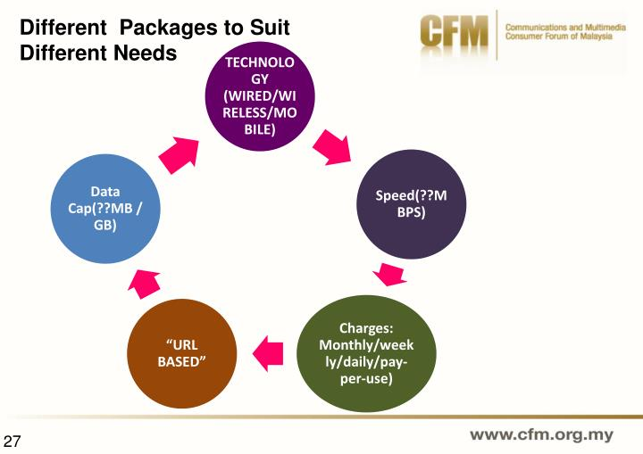 Different  Packages to Suit Different Needs