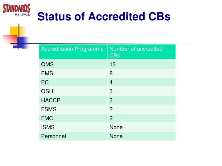 Status of Accredited CBs