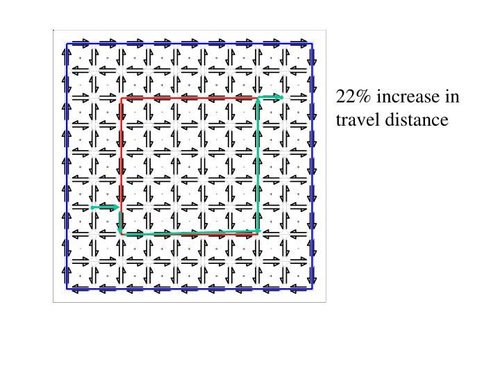 22% increase in travel distance
