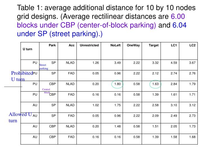 Table 1: average additional distance for 10 by 10 nodes grid designs. (Average rectilinear distances are