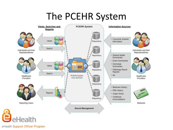 The PCEHR System