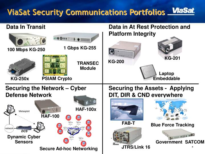ViaSat Security Communications Portfolios