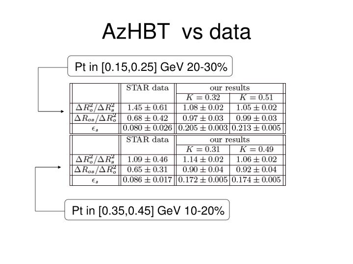 AzHBT  vs data